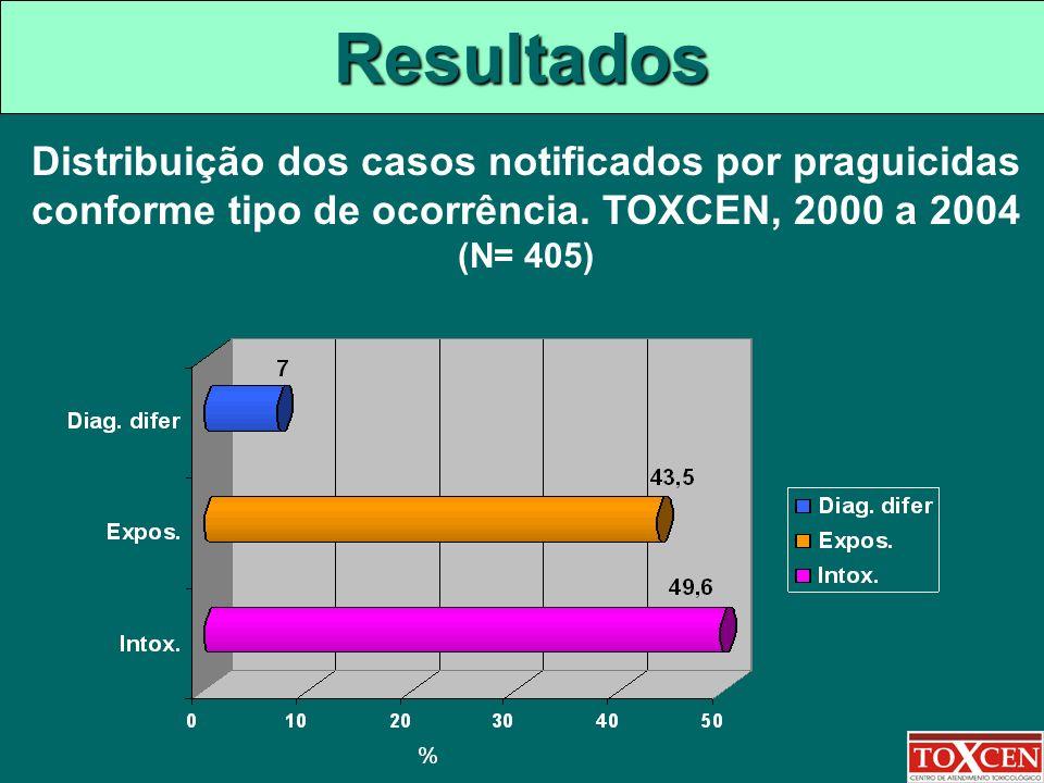 Resultados Distribuição dos casos notificados por praguicidas conforme tipo de ocorrência.