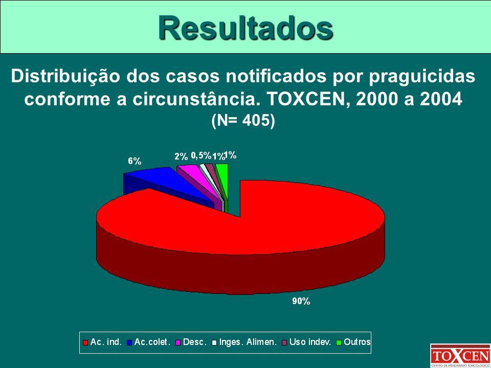 Resultados Distribuição dos casos notificados por praguicidas conforme a circunstância.