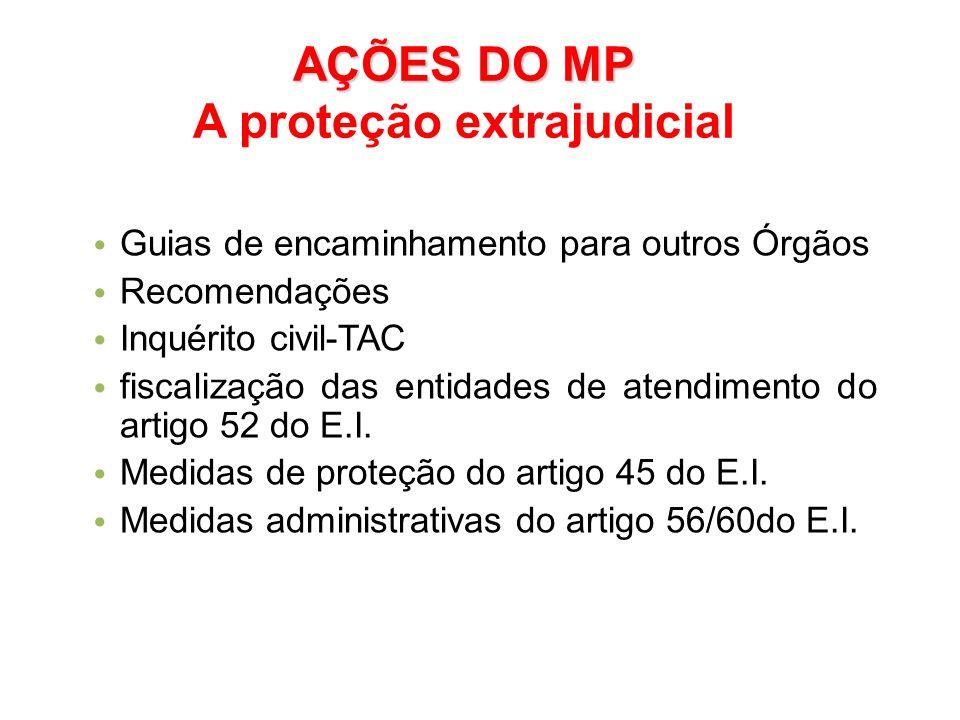 AÇÕES DO MP A proteção extrajudicial