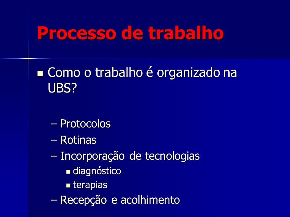 Processo de trabalho Como o trabalho é organizado na UBS Protocolos