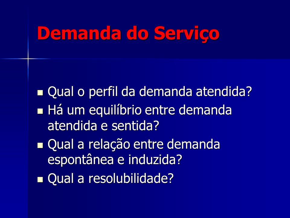 Demanda do Serviço Qual o perfil da demanda atendida