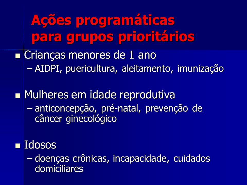 Ações programáticas para grupos prioritários