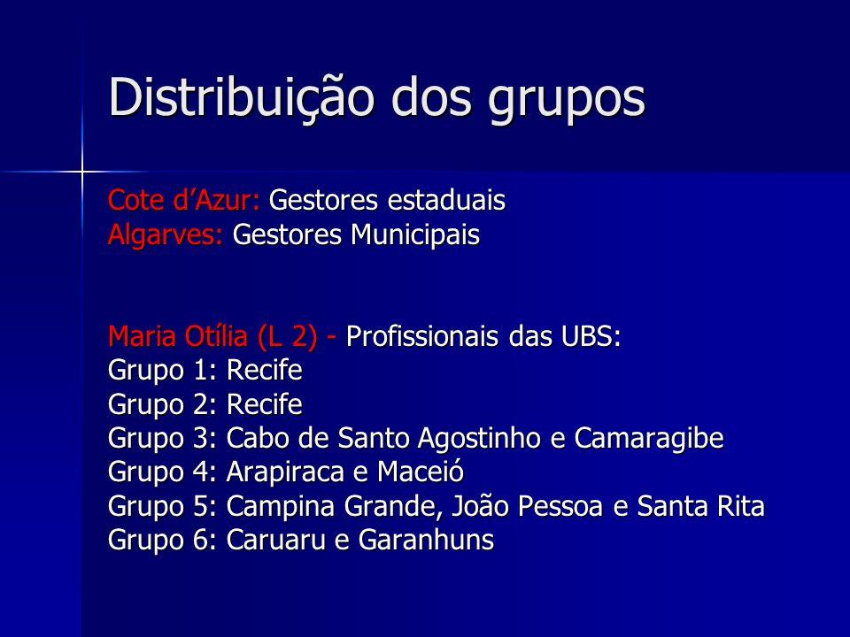 Distribuição dos grupos