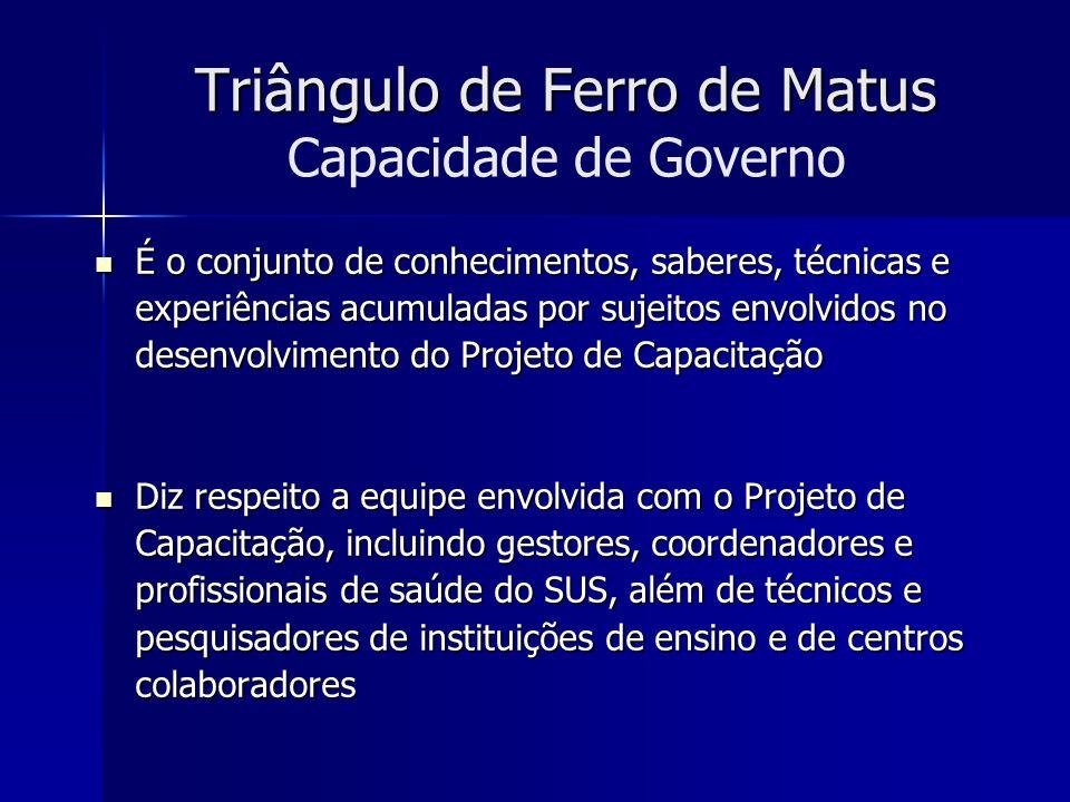 Triângulo de Ferro de Matus Capacidade de Governo