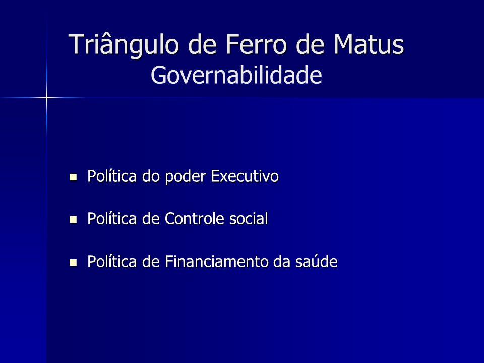 Triângulo de Ferro de Matus Governabilidade