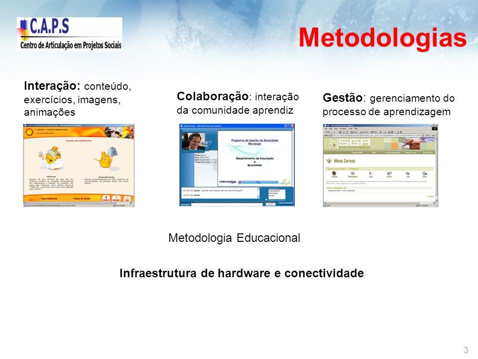 Metodologias Interação: conteúdo, Colaboração: interação