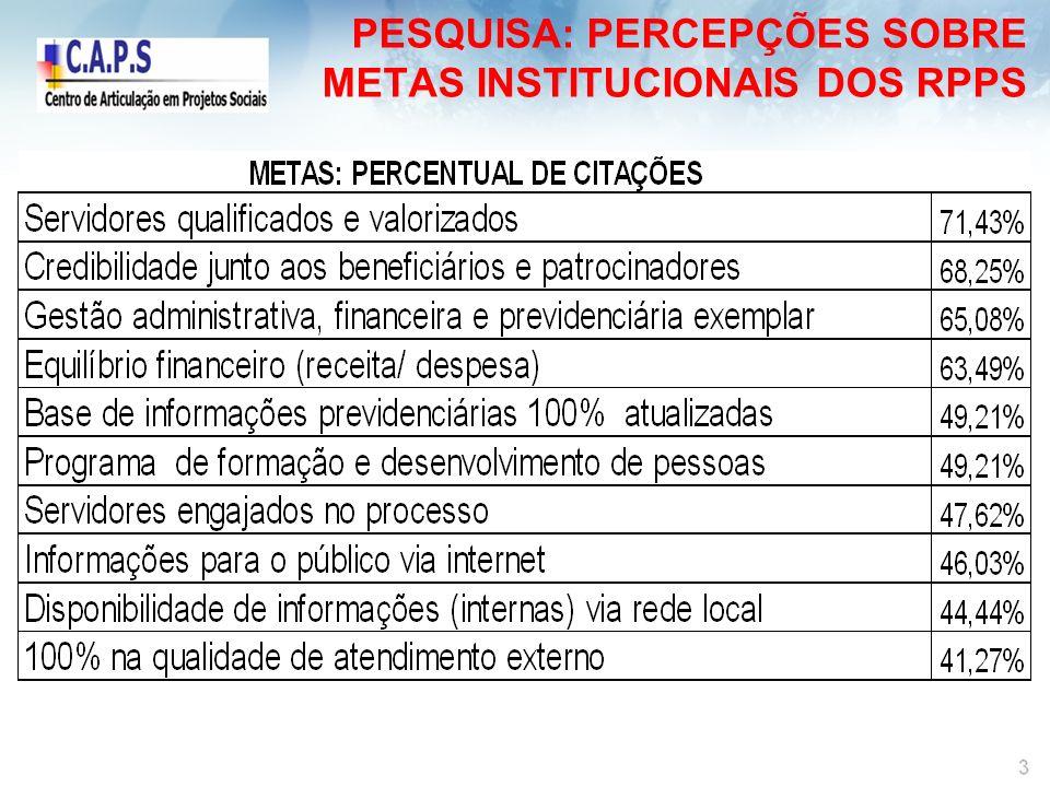 PESQUISA: PERCEPÇÕES SOBRE METAS INSTITUCIONAIS DOS RPPS