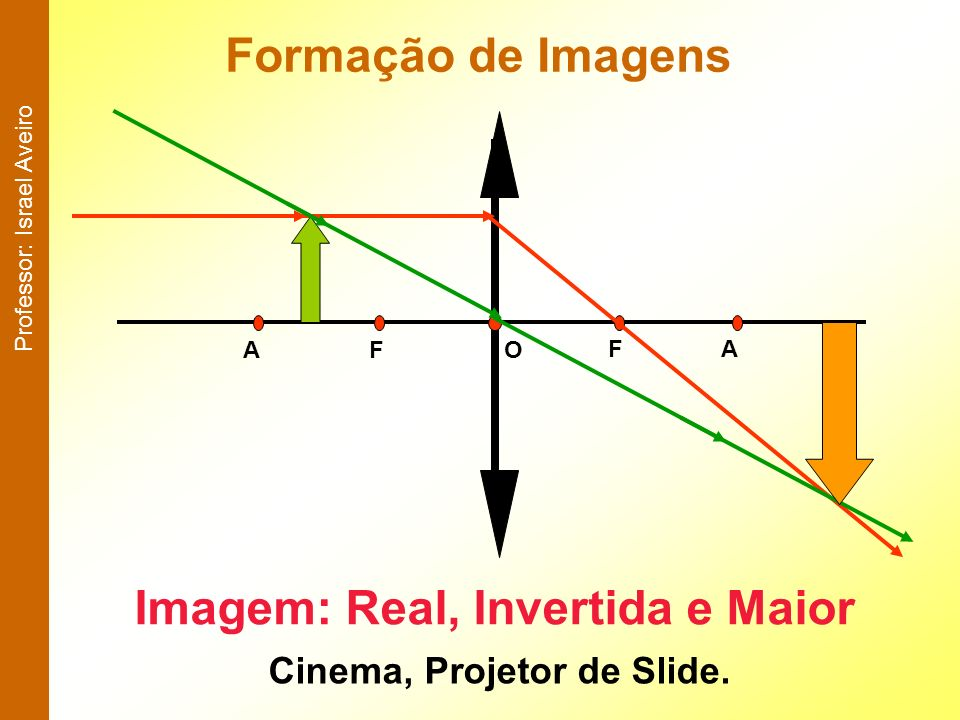 Imagem: Real, Invertida e Maior