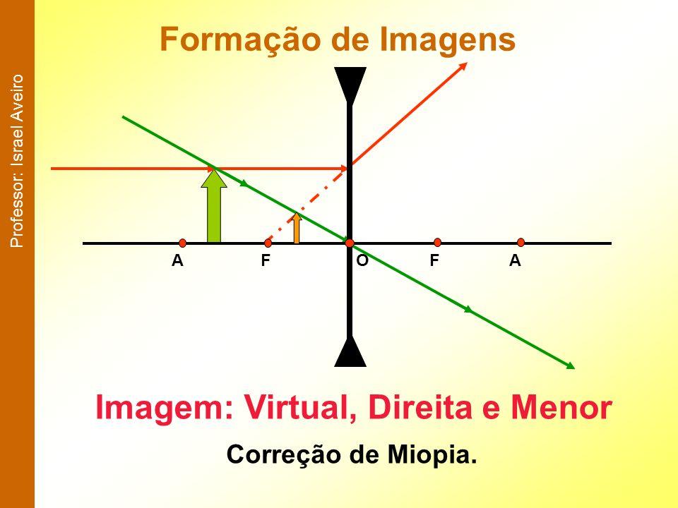 Imagem: Virtual, Direita e Menor