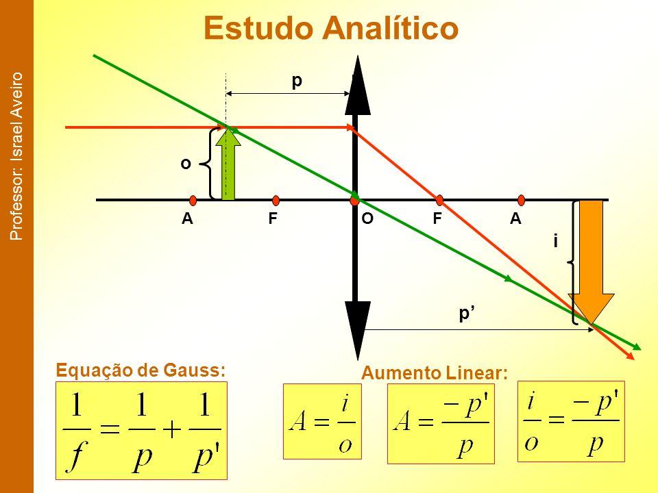Estudo Analítico p o i p' Equação de Gauss: Aumento Linear: