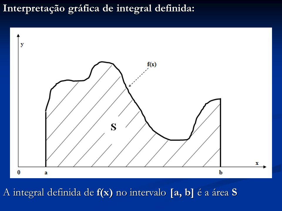 Interpretação gráfica de integral definida: