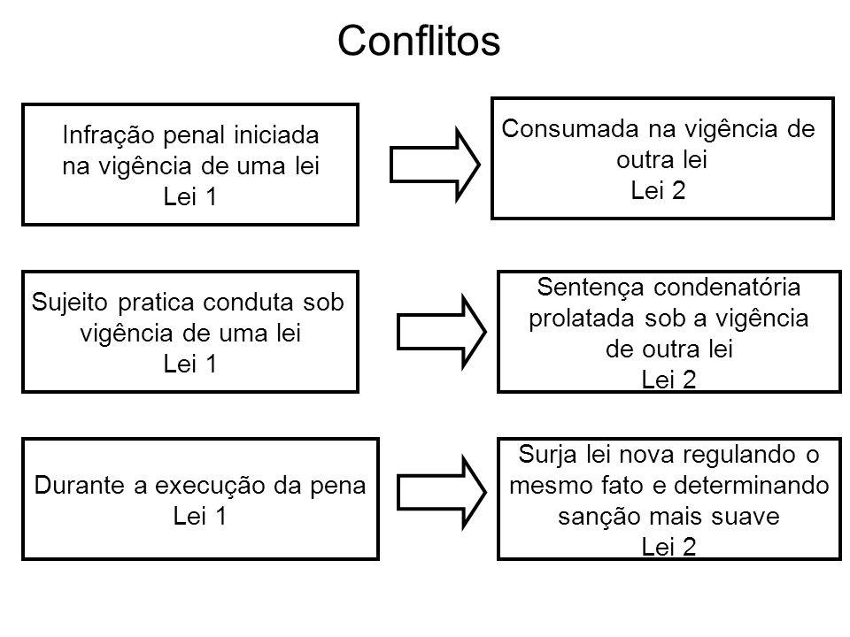 Conflitos Consumada na vigência de outra lei Lei 2