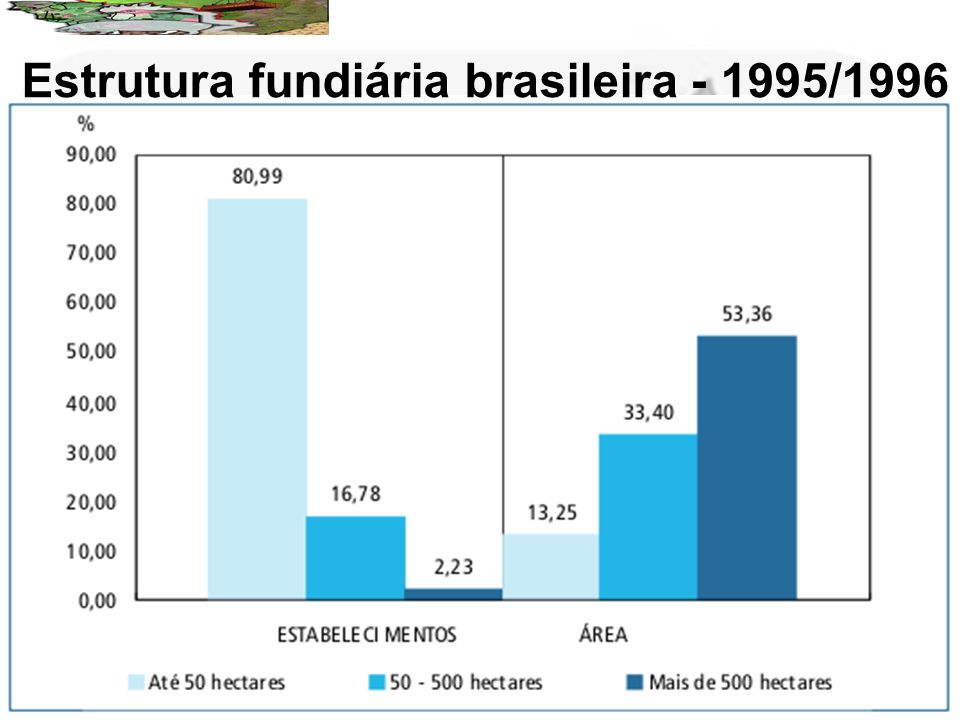 Estrutura fundiária brasileira - 1995/1996
