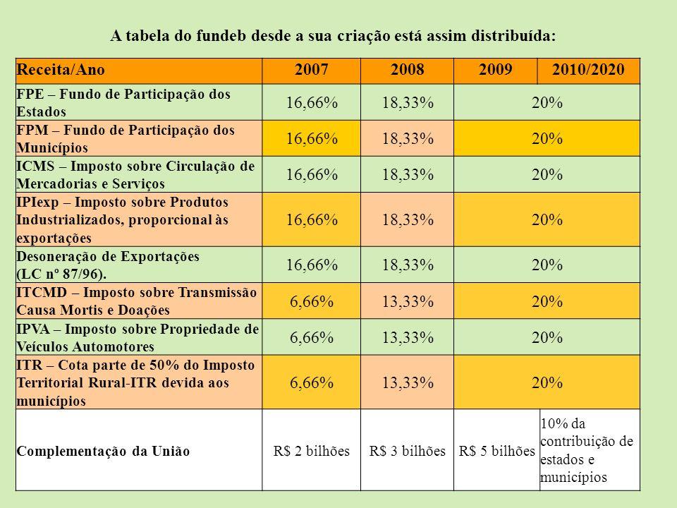 A tabela do fundeb desde a sua criação está assim distribuída: