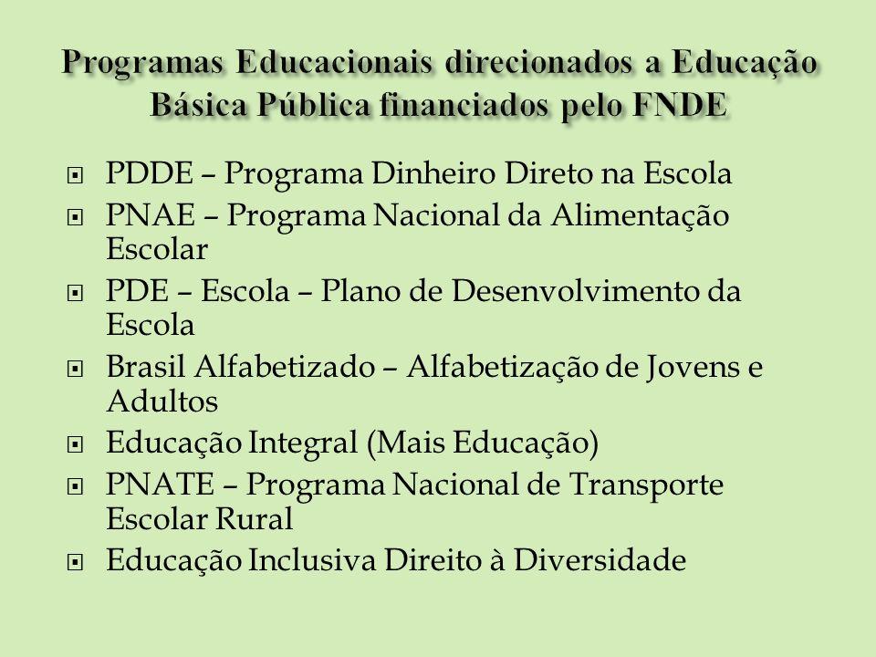Programas Educacionais direcionados a Educação Básica Pública financiados pelo FNDE