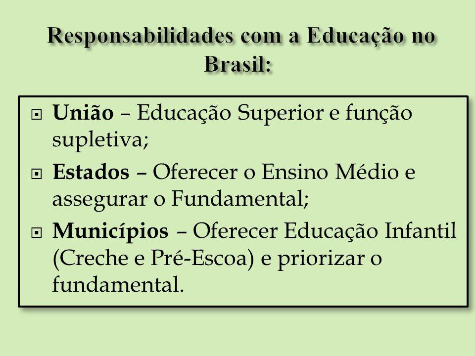 Responsabilidades com a Educação no Brasil: