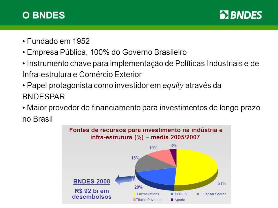 O BNDES Fundado em 1952 Empresa Pública, 100% do Governo Brasileiro