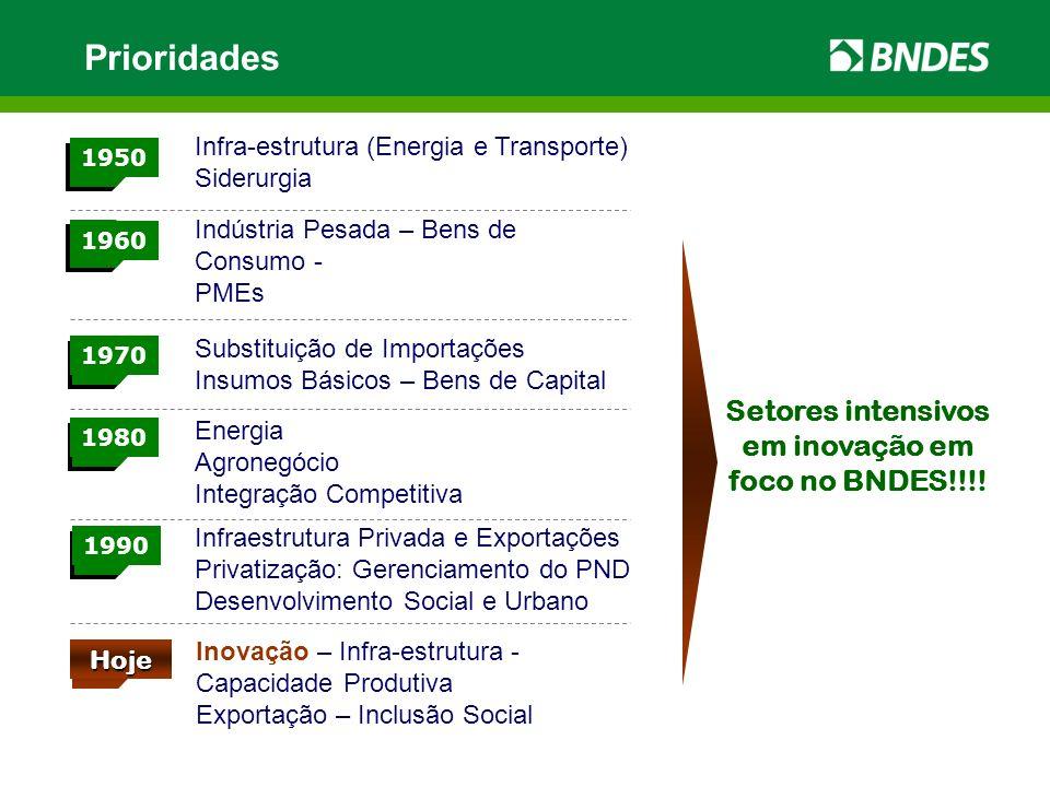 Setores intensivos em inovação em foco no BNDES!!!!