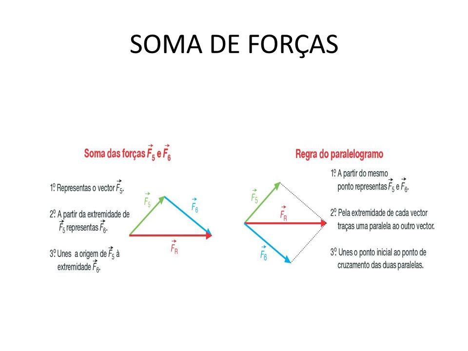 SOMA DE FORÇAS