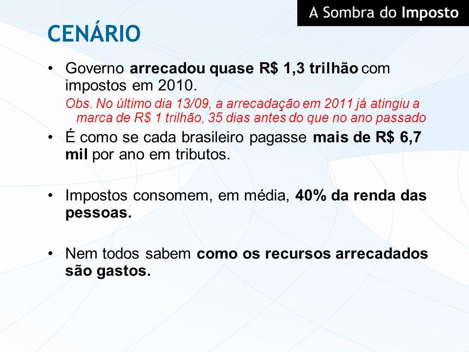 CENÁRIO Governo arrecadou quase R$ 1,3 trilhão com impostos em 2010.