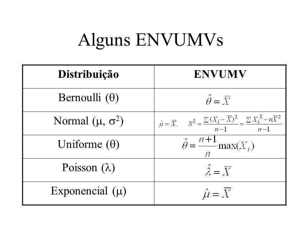 Alguns ENVUMVs Distribuição ENVUMV Bernoulli (q) Normal (m, s2)