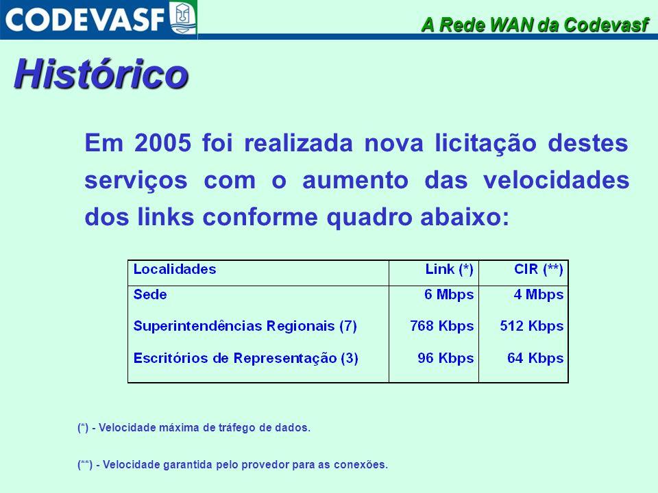 A Rede WAN da Codevasf Histórico.