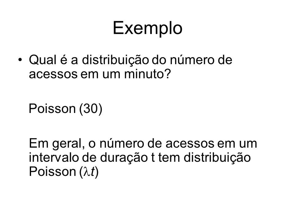 Exemplo Qual é a distribuição do número de acessos em um minuto