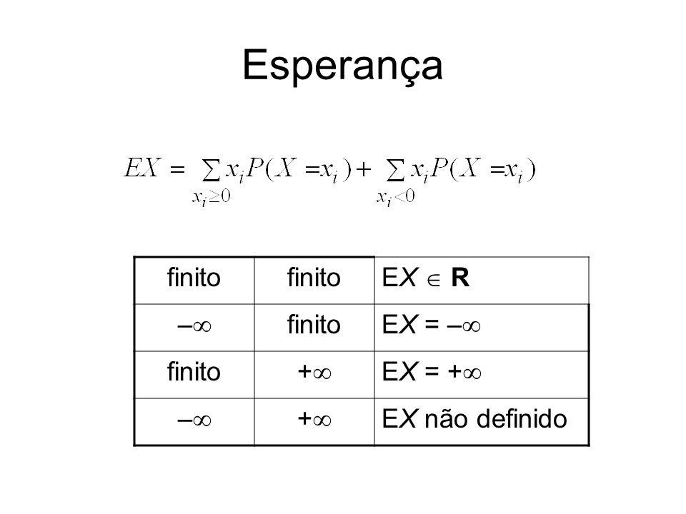 Esperança finito EX  R – EX = – + EX = + EX não definido
