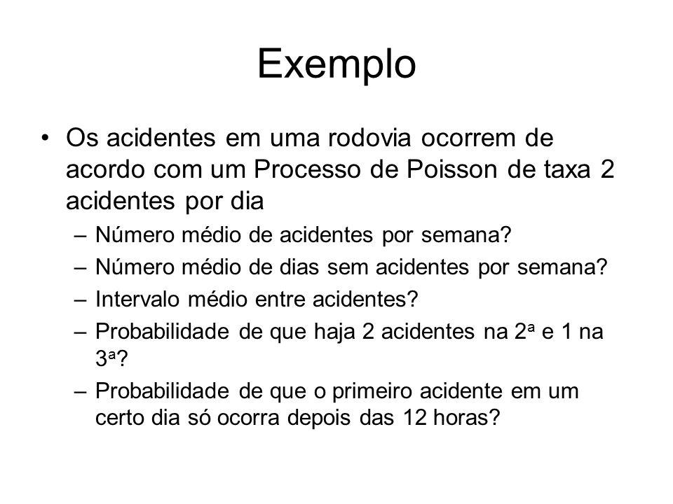 Exemplo Os acidentes em uma rodovia ocorrem de acordo com um Processo de Poisson de taxa 2 acidentes por dia.