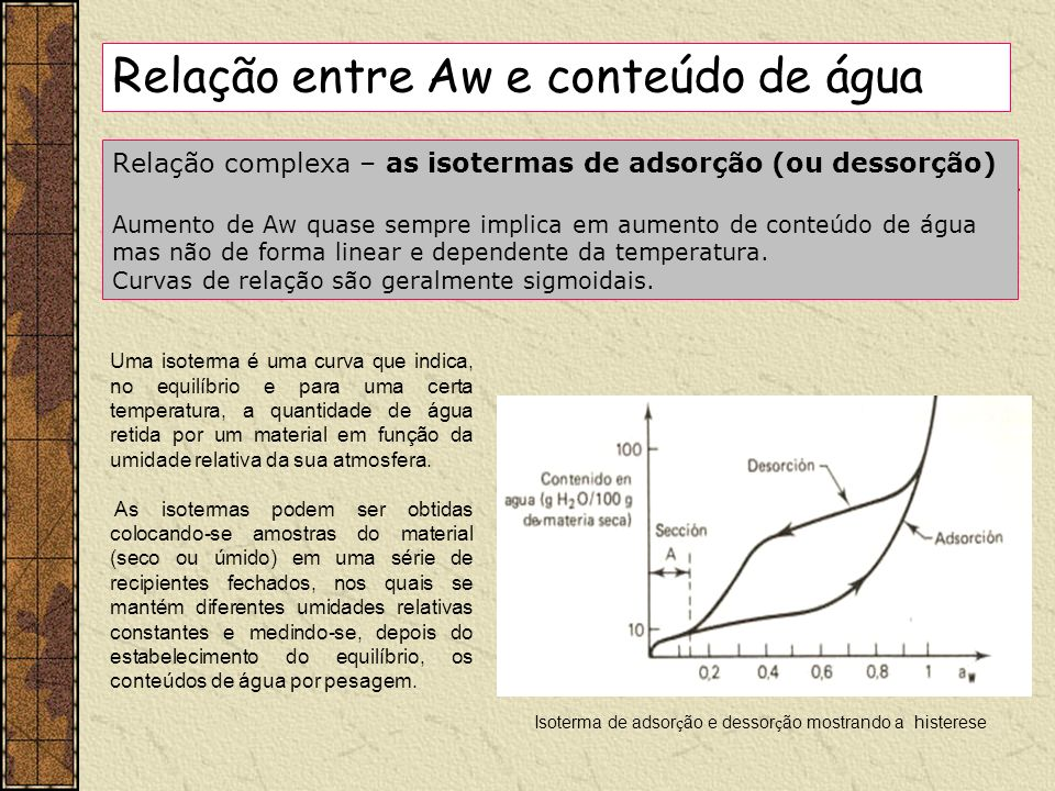 Isoterma de adsorção e dessorção mostrando a histerese