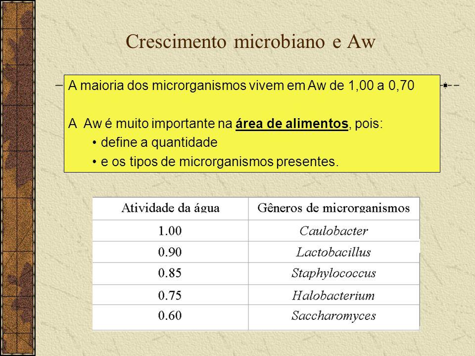 Crescimento microbiano e Aw