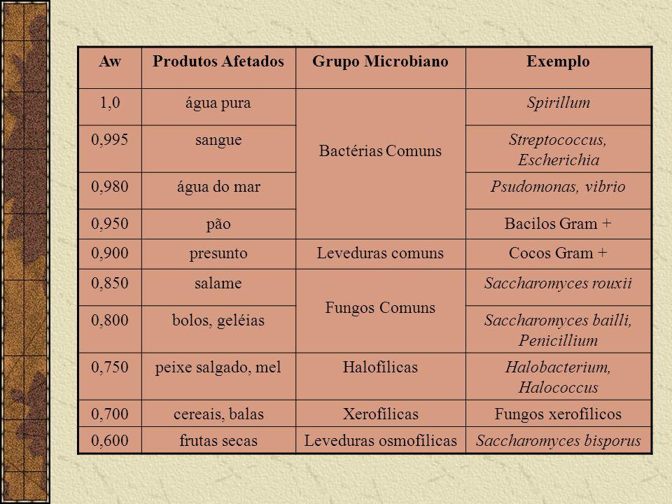 Aw Produtos Afetados Grupo Microbiano Exemplo