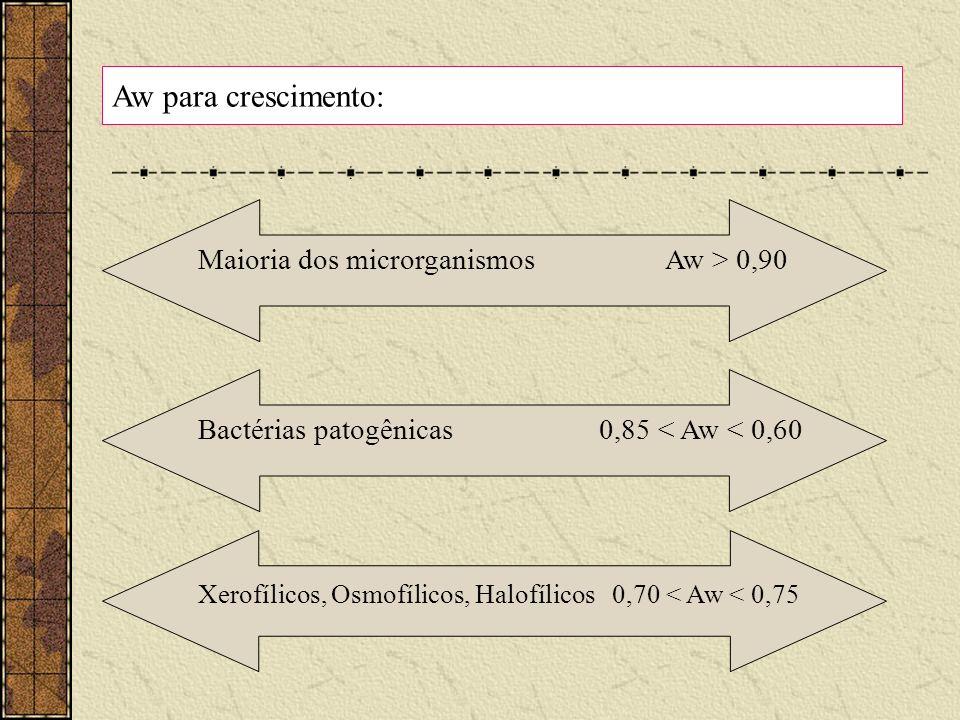 Aw para crescimento: Maioria dos microrganismos Aw > 0,90. Bactérias patogênicas 0,85 < Aw < 0,60.