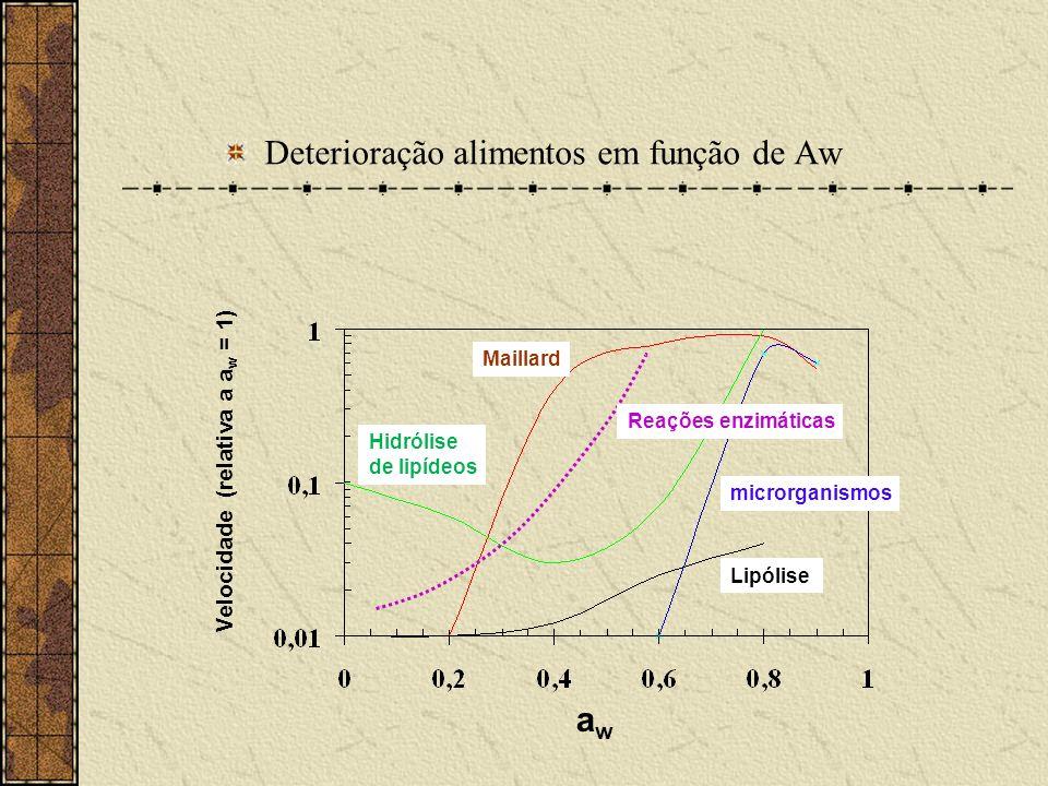 Deterioração alimentos em função de Aw