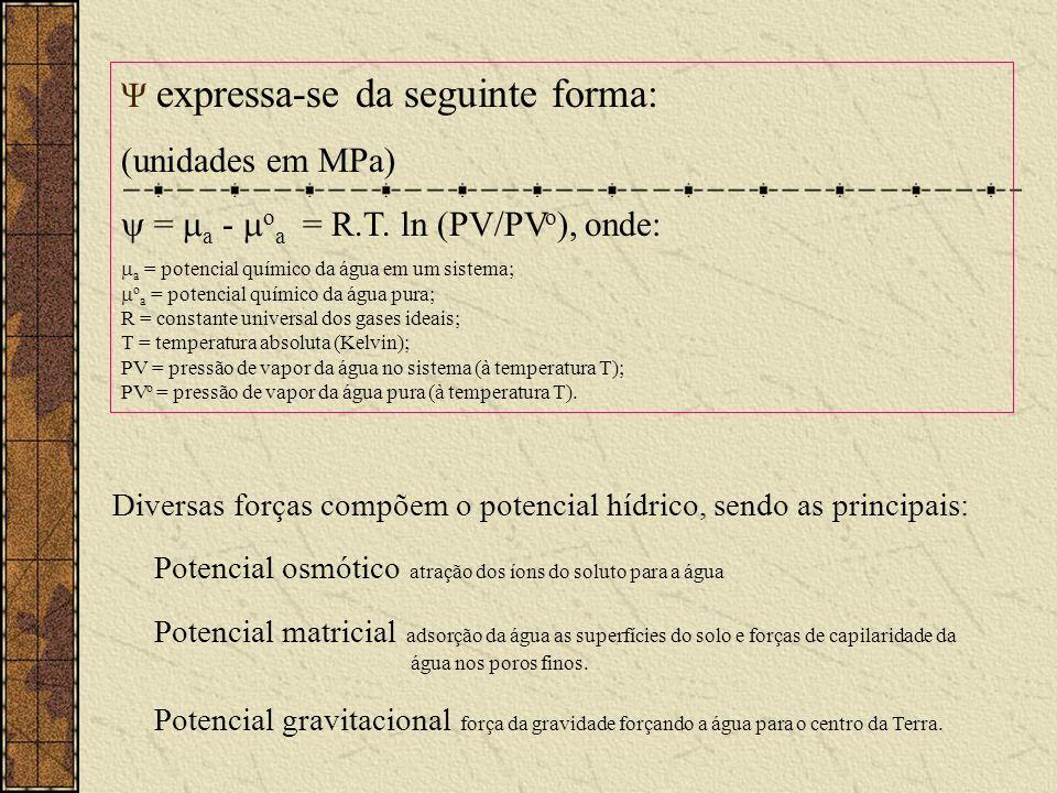 Ψ expressa-se da seguinte forma: (unidades em MPa)