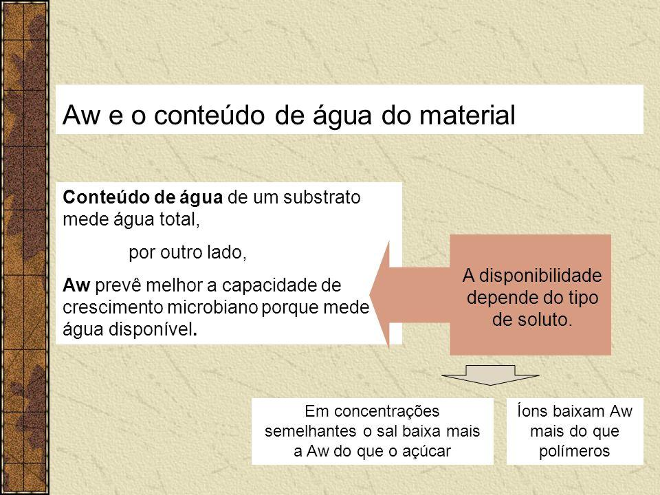 Aw e o conteúdo de água do material
