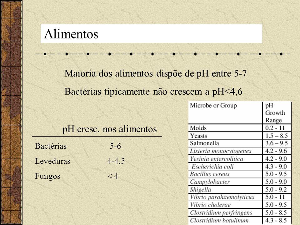 Alimentos Maioria dos alimentos dispõe de pH entre 5-7
