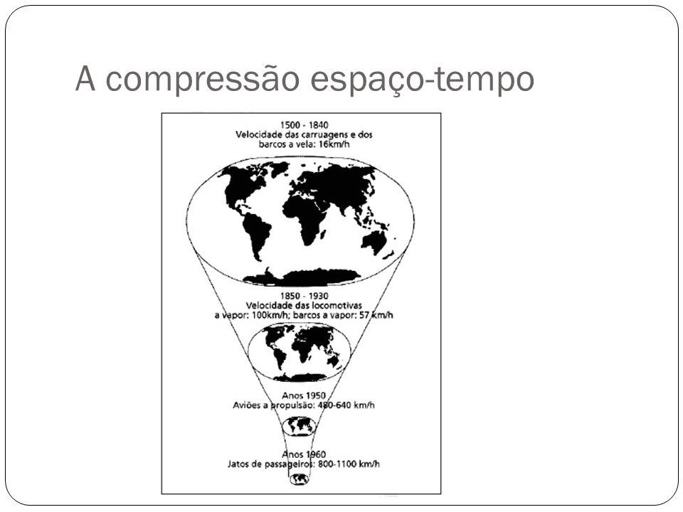 A compressão espaço-tempo