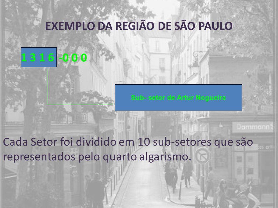 EXEMPLO DA REGIÃO DE SÃO PAULO