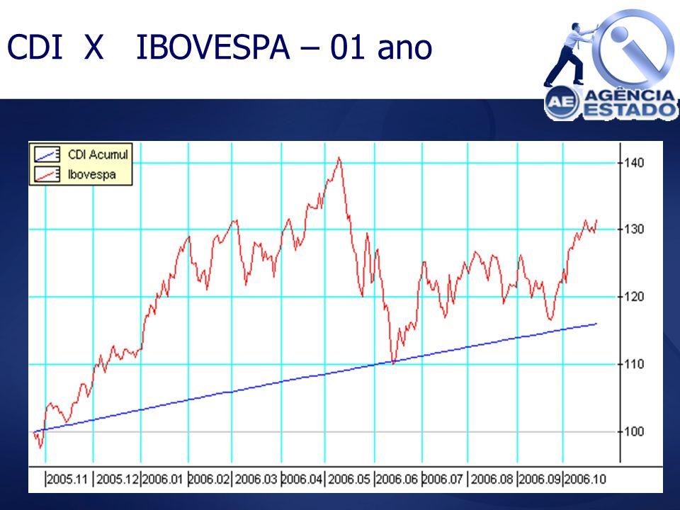 CDI X IBOVESPA – 01 ano