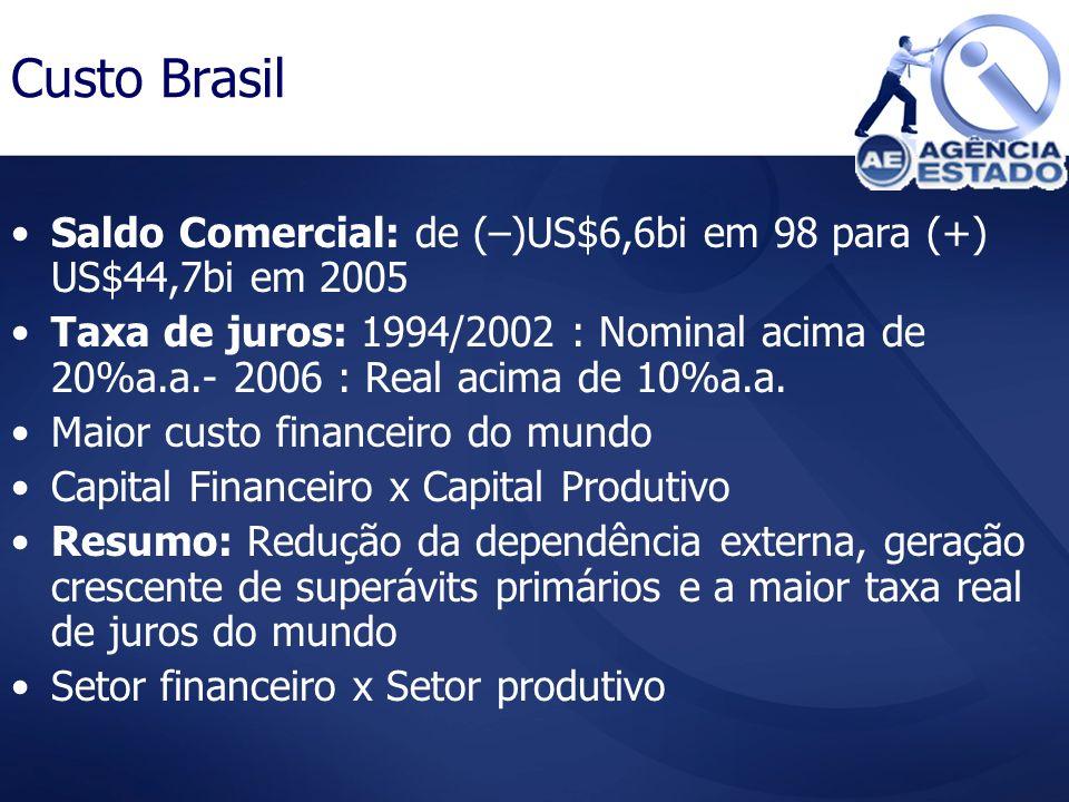 Custo Brasil Saldo Comercial: de (–)US$6,6bi em 98 para (+) US$44,7bi em 2005.