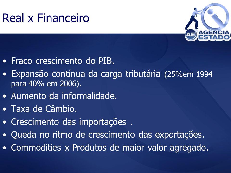 Real x Financeiro Fraco crescimento do PIB.