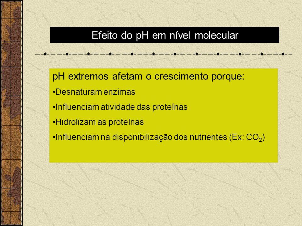 Efeito do pH em nível molecular