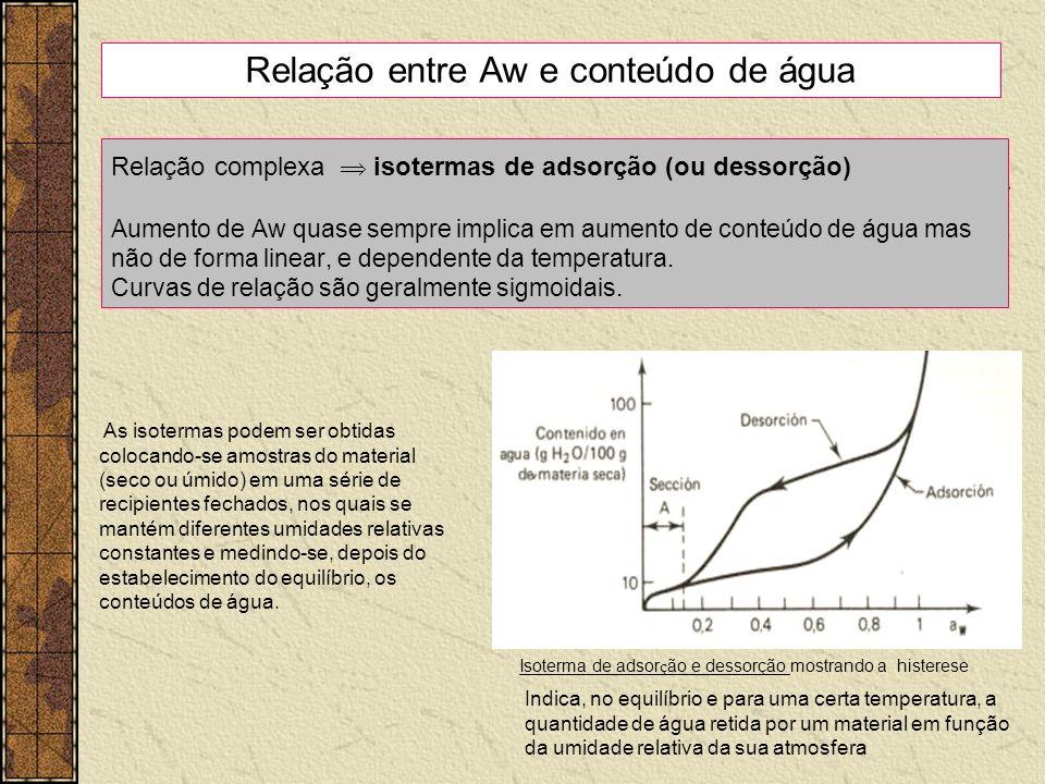 Relação entre Aw e conteúdo de água