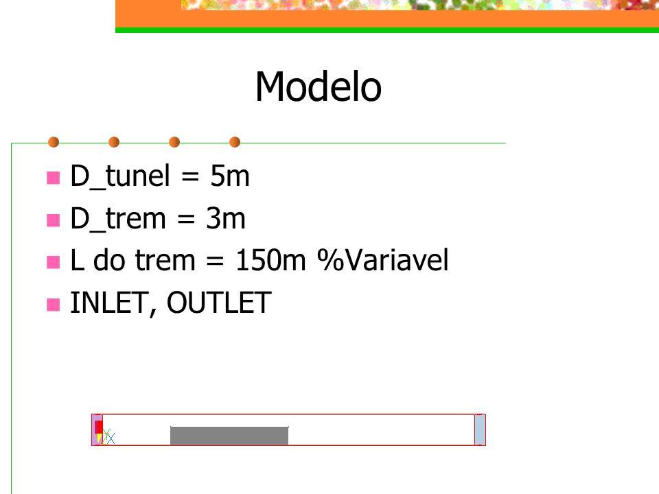 Modelo D_tunel = 5m D_trem = 3m L do trem = 150m %Variavel