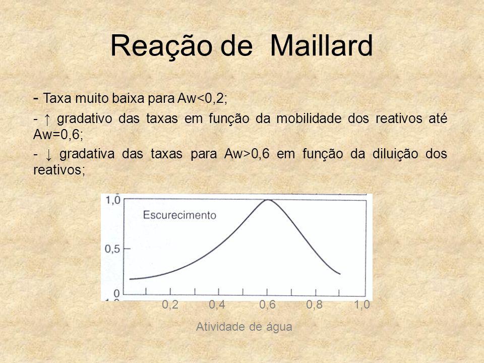 Reação de Maillard - Taxa muito baixa para Aw<0,2;