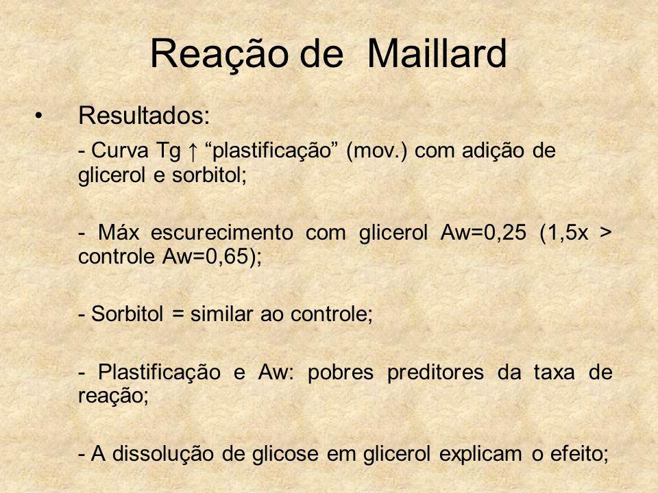 Reação de Maillard Resultados: