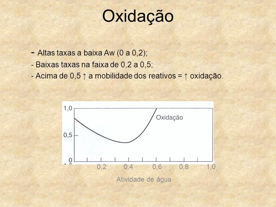 Oxidação - Altas taxas a baixa Aw (0 a 0,2);