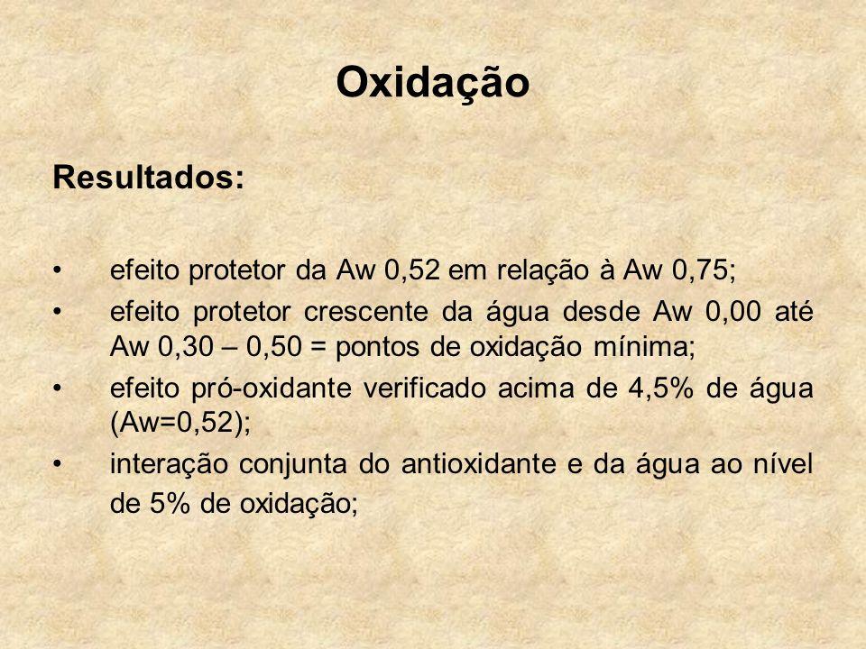 Oxidação Resultados: efeito protetor da Aw 0,52 em relação à Aw 0,75;