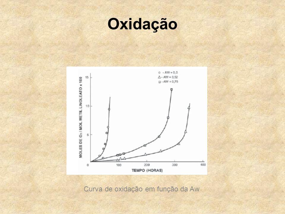 Oxidação Curva de oxidação em função da Aw